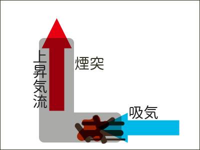 ロケットストーブの原理