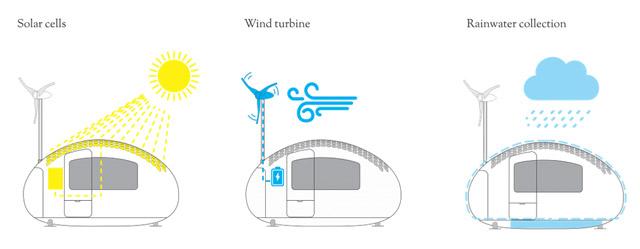 太陽電池-風力発電-雨水ろ過