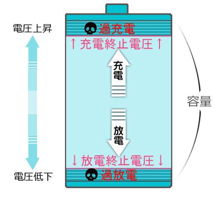 過放電と過充電