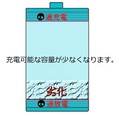 バッテリーの劣化