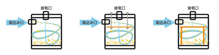 回収容器自体で分離するタイプ