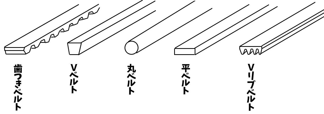 動力を伝動するベルトの種類